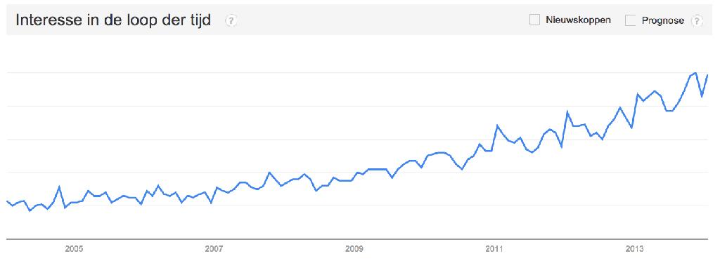 Trends zoekgedrag mindfulness